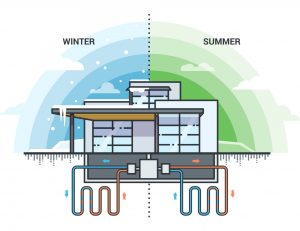 Illustration depicting a building with two closed loop pipe systems underground, split it half with blue skies and snowflakes for winter and green skies and clouds for summer with warm water shown in red going into the building in winter and out of the building in summer, and cool water shown in blue leaving the building in winter and entering the building in summer.